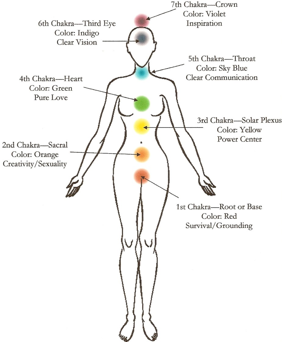 7 7 7 Chakra Workshop Videos & Articles