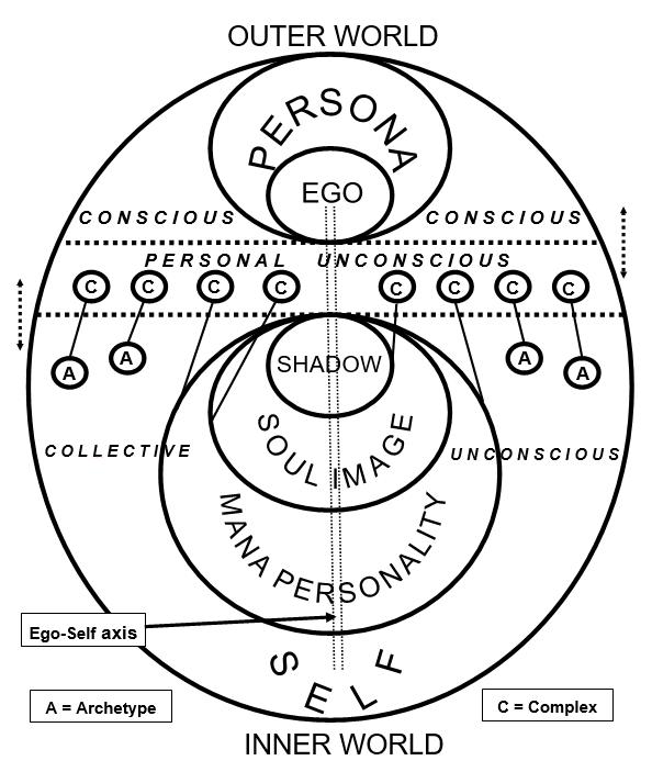 JungModel