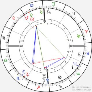 horoscope-chart1__radix_9-8-2019_12-00